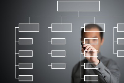 managing organizational structure change There are several organizational structure examples: inline,  see also: market  acknowledged organizational change management models.